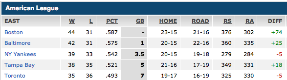 The AL East as of June 20, 2013