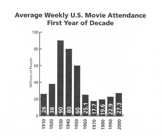 Average weekly movie attendance by decade: 1910-2000