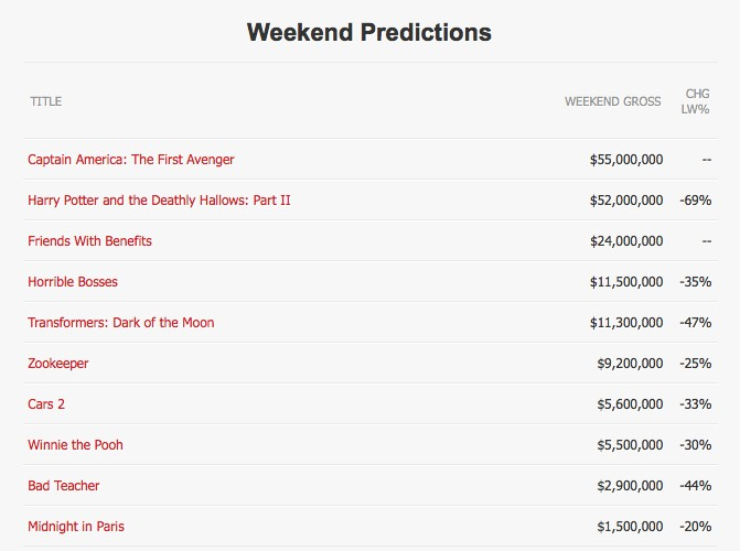 Weekend predictions for Box Office Magazine: July 22, 2011