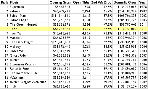 A chart of non-sequel or reboot superhero movies ranked by second-weekend box-office drops
