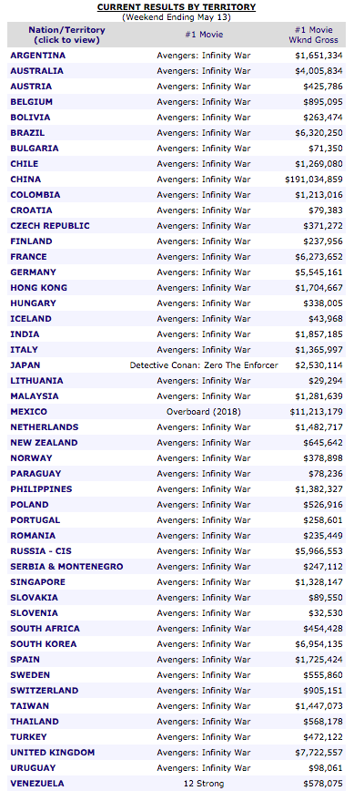 Worldwide box office May 2018