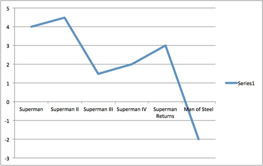 Joe Posnanski's line graph of Superman movies