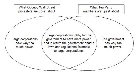 Occupy Wall Street/Tea Party demands