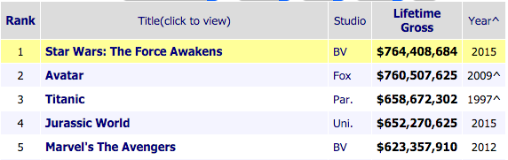 Top 5 box office hits unadjusted