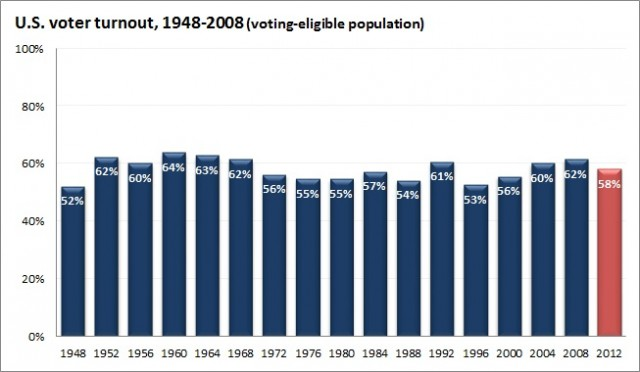 U.S. voter turnout: 1948-2012. From The American Prospect