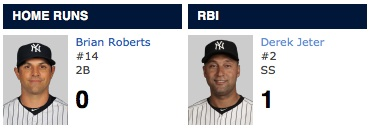 Current Yankees Batting Leaders