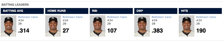 2013 Yankees batting leaders